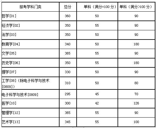 湖南大学2020年硕士研究生招生考试复试分数线